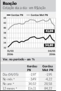 Gráfico com valores de Royalties publicado no jornal Valor Econômico em 05 de Maio de 2006